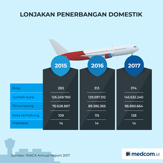 Ngos-ngosan Bisnis Penerbangan