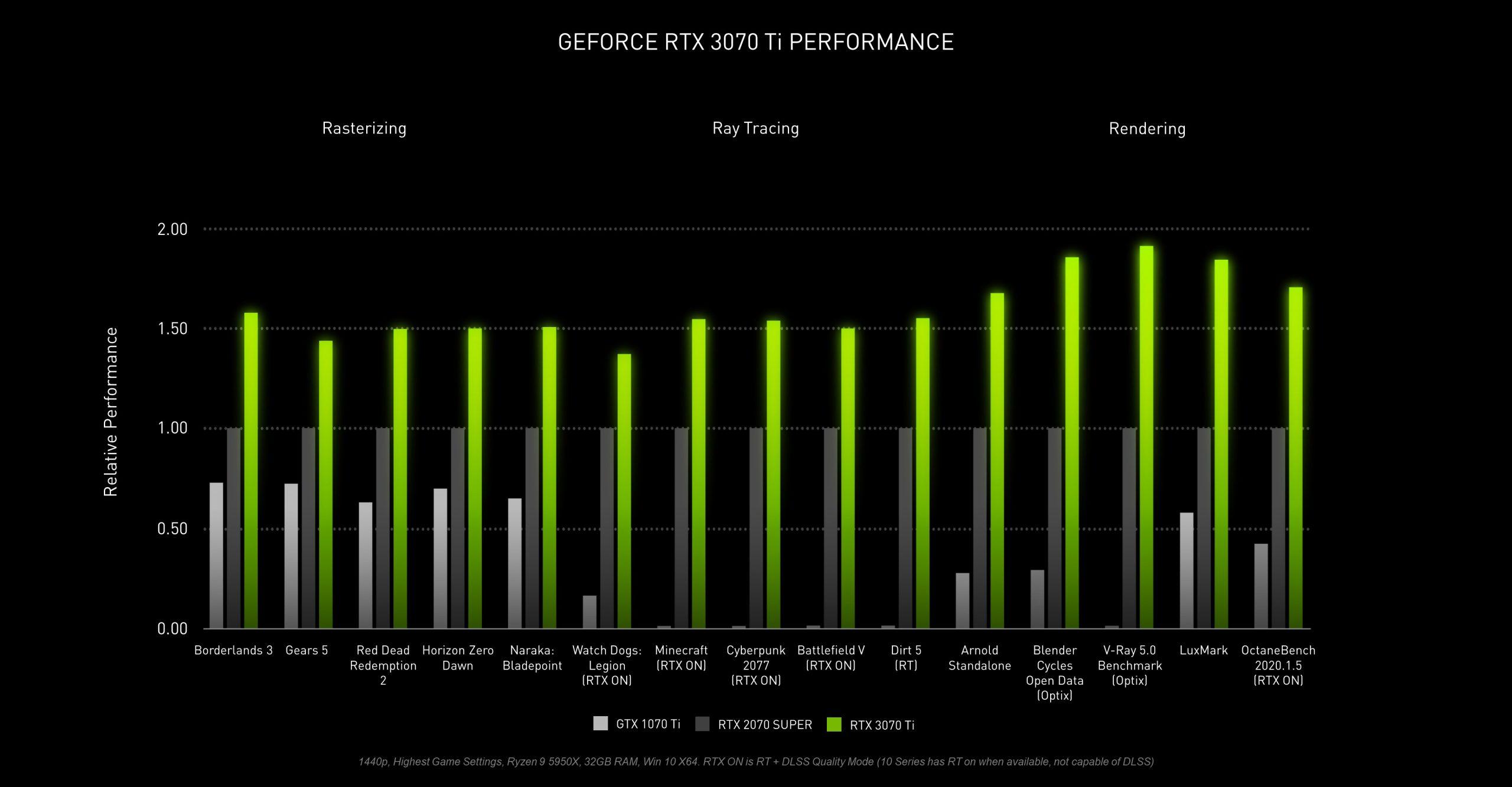 Nvidia Rilis GeForce RTX 3080 Ti dan RTX 3070 Ti