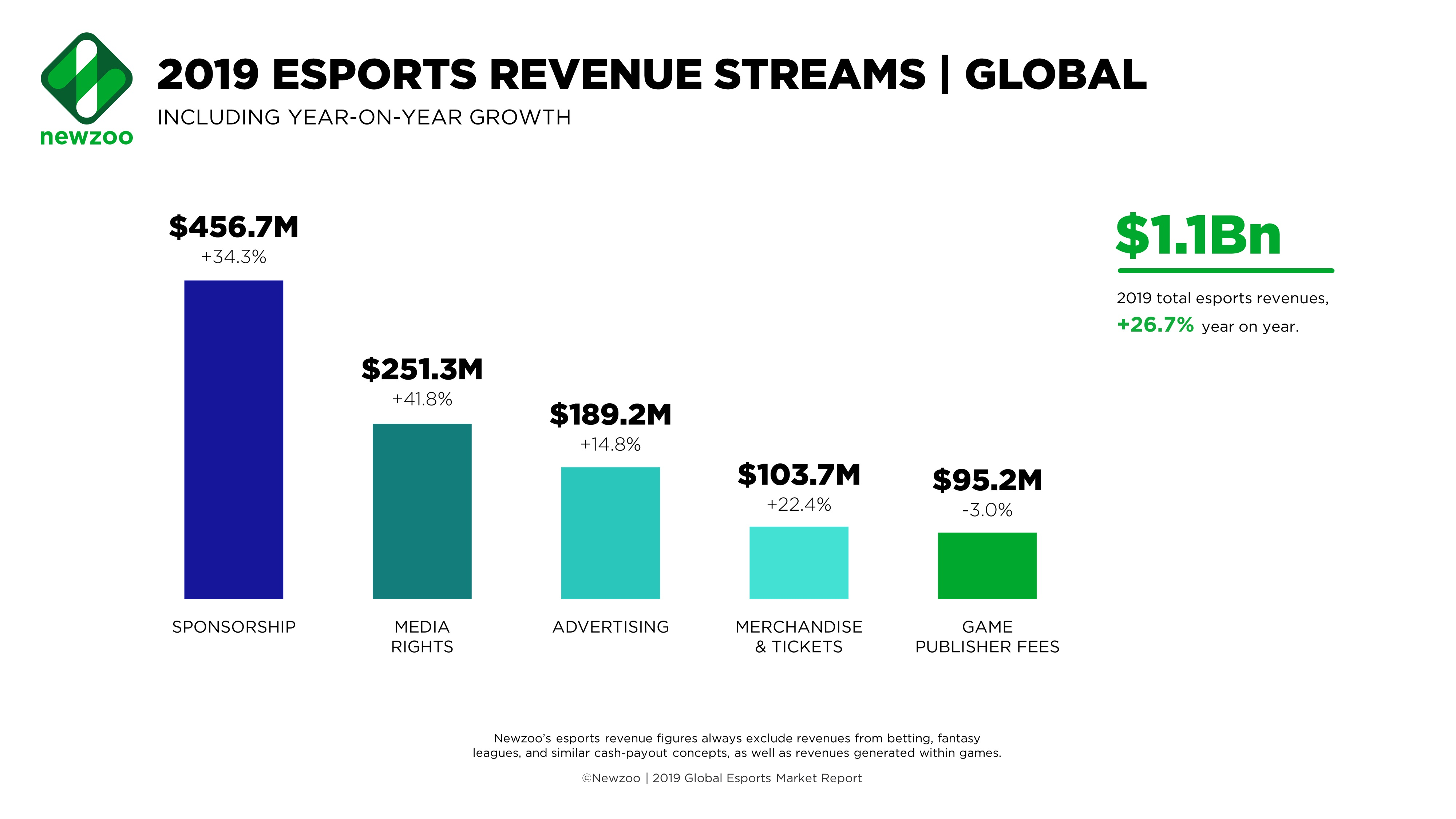 2019, Pasar Esports Global Diprediksi Tembus Rp15,4 Triliun