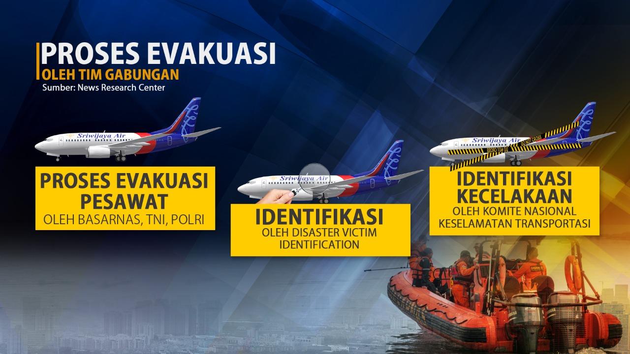 2.123 Orang Terlibat dalam Pencarian Sriwijaya Air SJ-182
