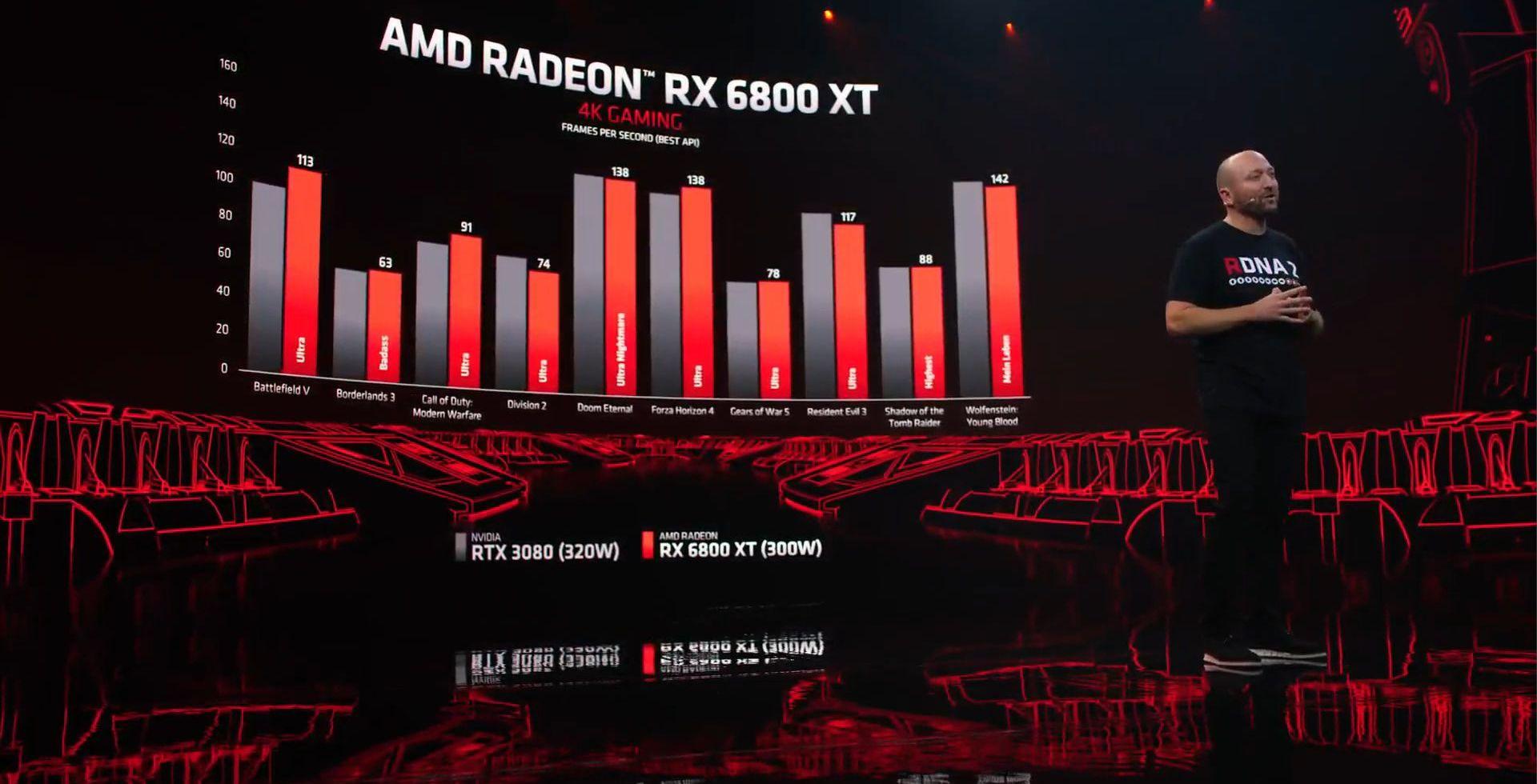 Kartu Grafis AMD Radeon RX 6800 Series Muncul, Harganya?