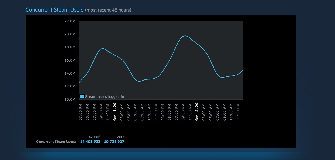 Pecah Rekor, Steam Diakses Hampir 20 Juta Orang