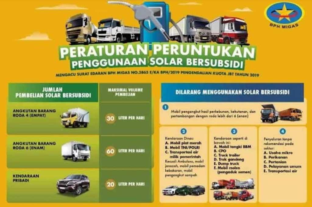 Daftar Kendaraan dan Batasan Pemakaian Solar Bersubsidi