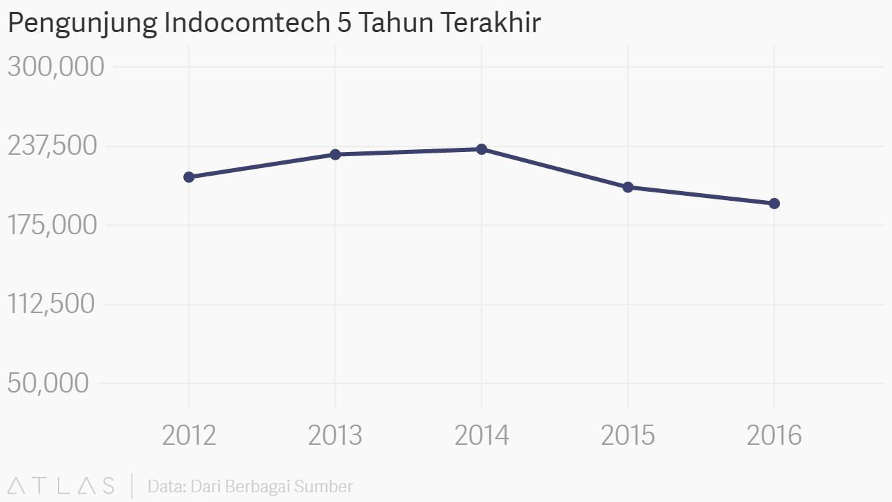 Indocomtech Meredup, Harbolnas yang Kian Menarik