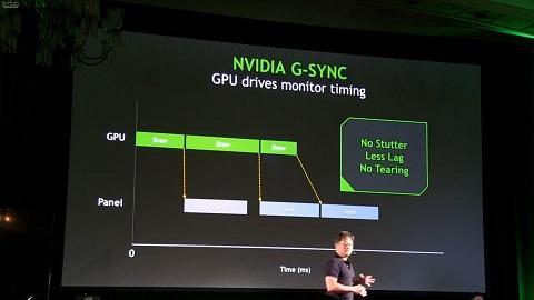 NVIDIA Perkenalkan TV Gaming 65 Inci