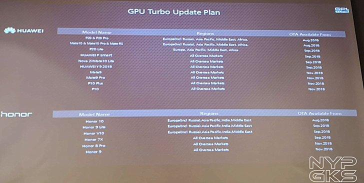 Menjajal Kemampuan GPU Turbo di Honor 10