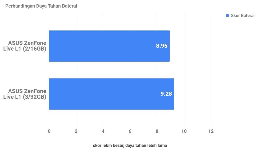 ASUS ZenFone Live L1 3GB, Tambahan RAM yang Berpengaruh