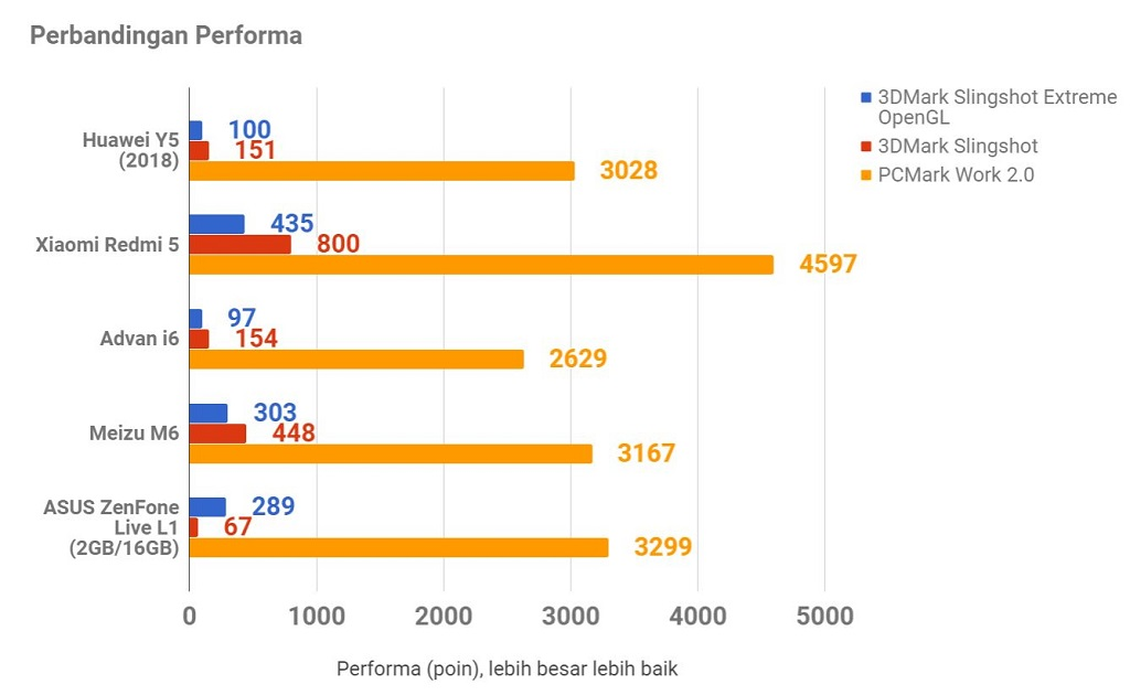 Huawei Y5 Prime (2018), Ramaikan Segmen Rp1 Juta