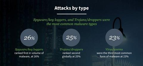 Bisnis Digital Tumbuh, Serangan Siber Juga Makin Banyak