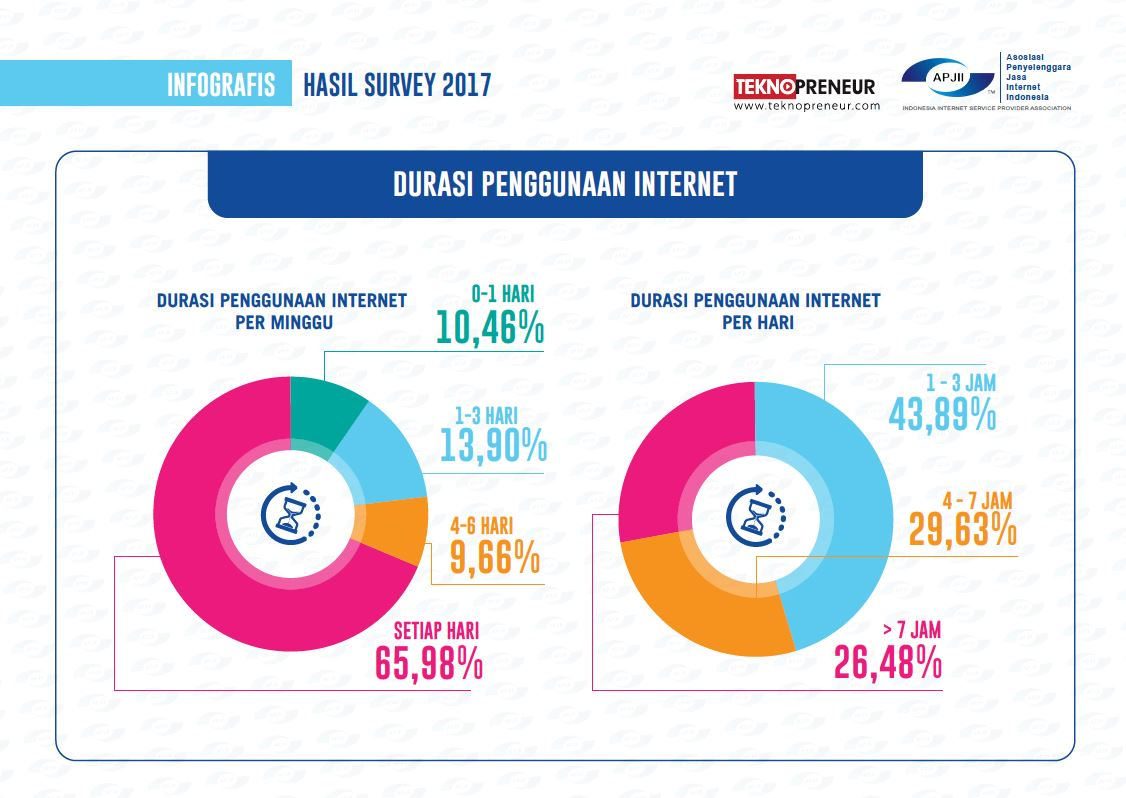 Orang Indonesia Mulai Sadar Pentingnya Privasi Data di Internet