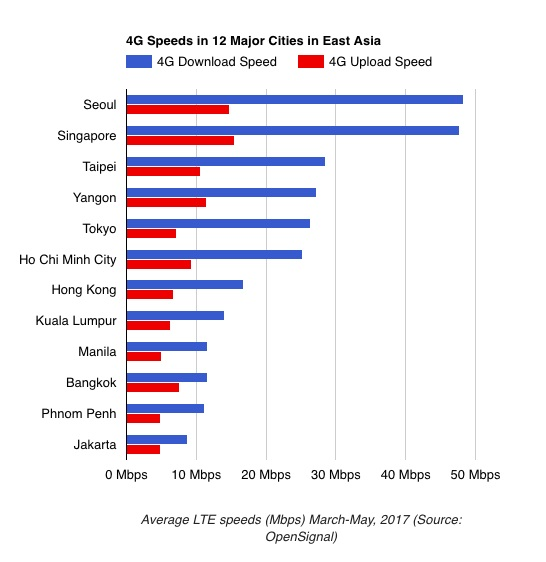 Kecepatan LTE Jakarta Paling Lambat di Asia Tenggara