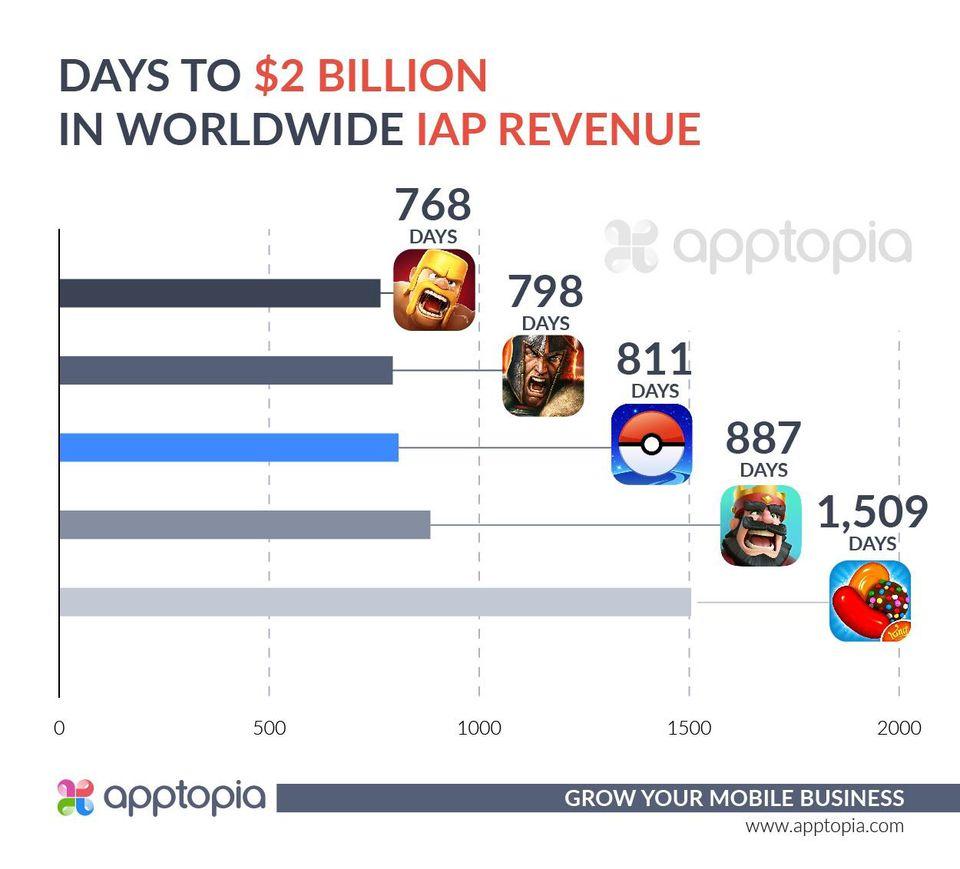Pendapatan Pokemon Go Tembus Rp29,8 Triliun