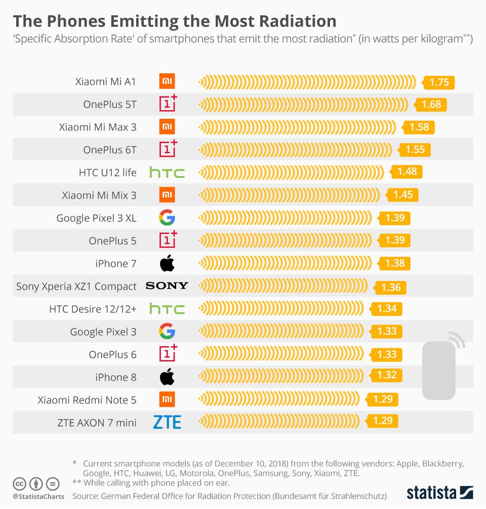 Daftar Ponsel dengan Radiasi Terbesar dan Terkecil