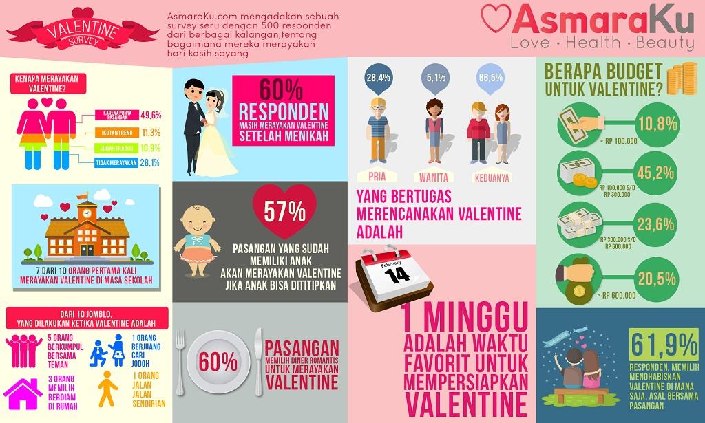 AsmaraKu: 60% Pasangan Sudah Menikah Masih Rayakan Valentine