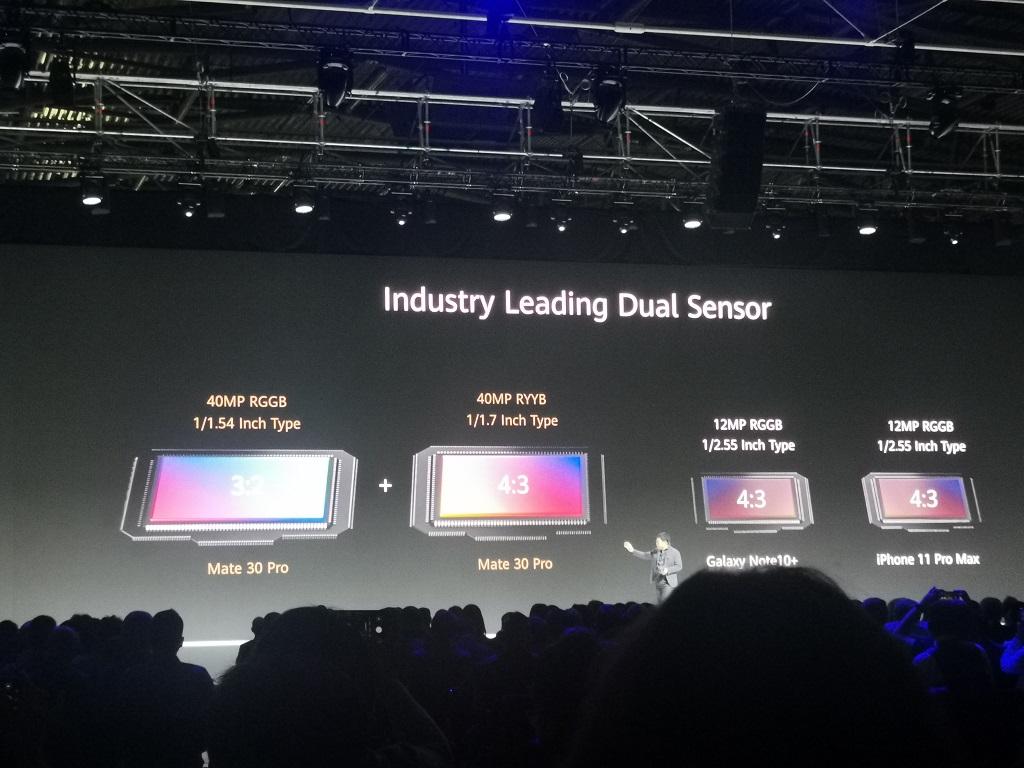 Apa yang Baru dari Kamera Huawei Mate 30 Pro?