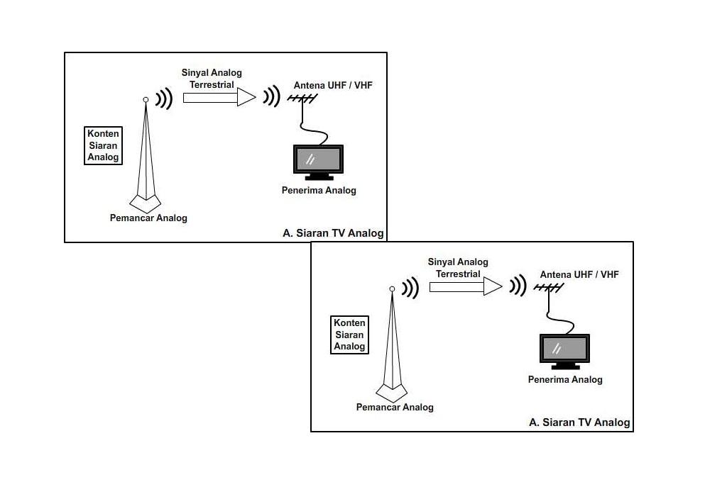 Seperti Ini Perkembangan Teknologi Pemancar Sinyal Televisi
