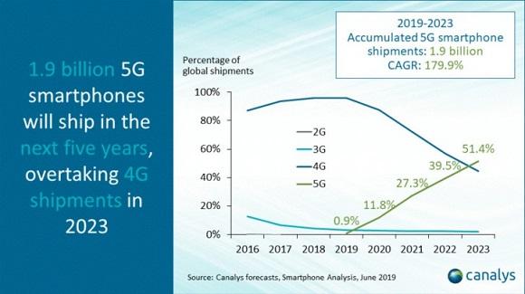 Canalys: 5G Kalahkan 4G di Tahun 2023