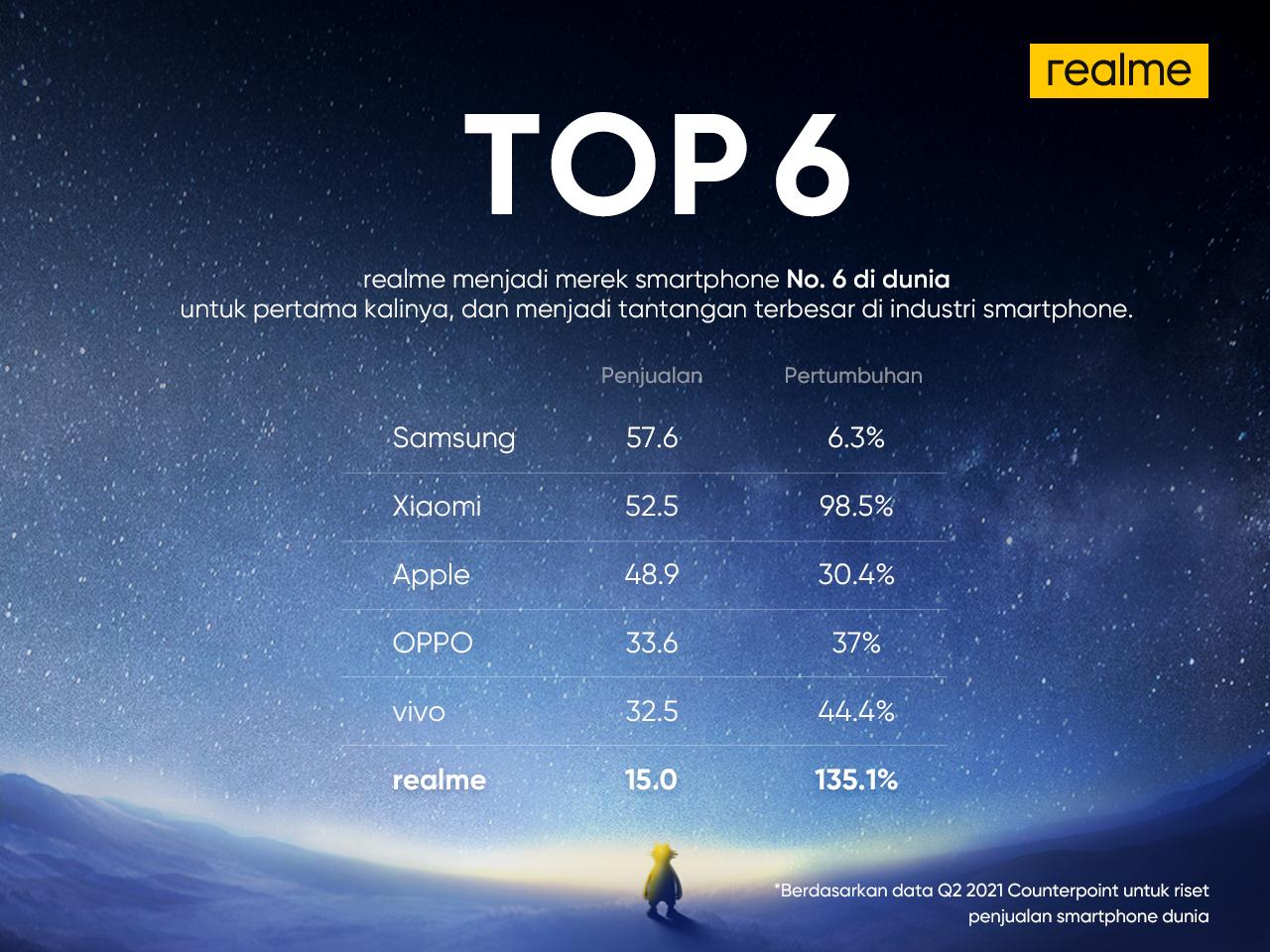 Realme Capai Peringkat 6 Dunia dalam 3 Tahun