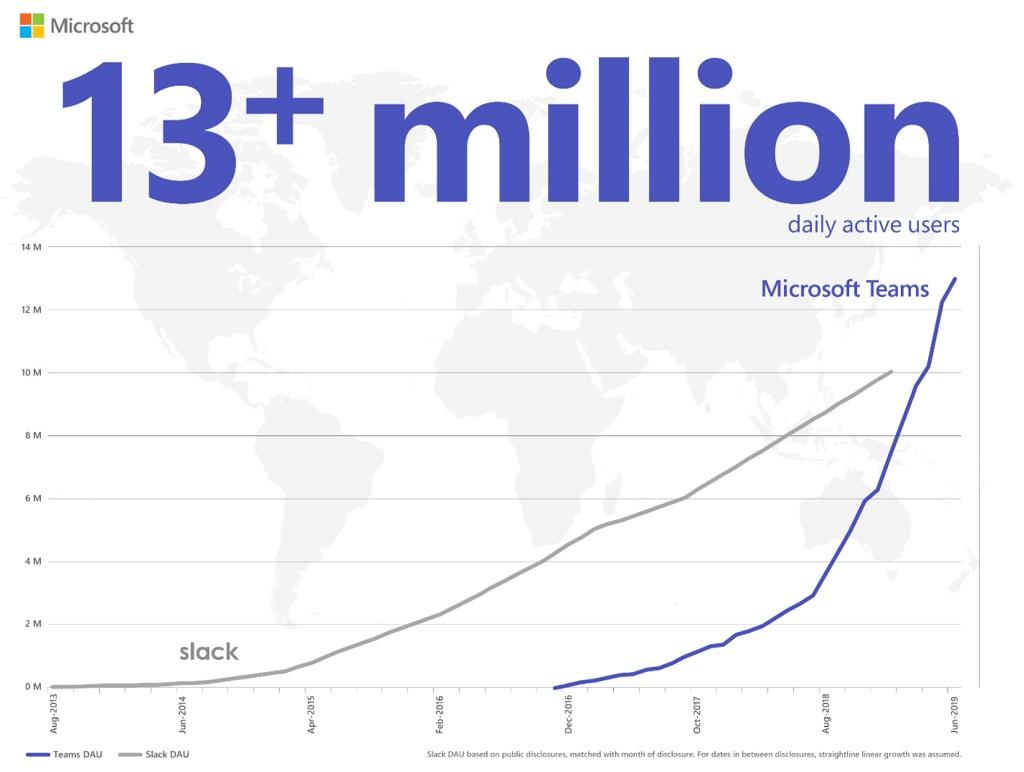 Punya 13 Juta Pengguna Harian, Microsoft Teams Kalahkan Slack