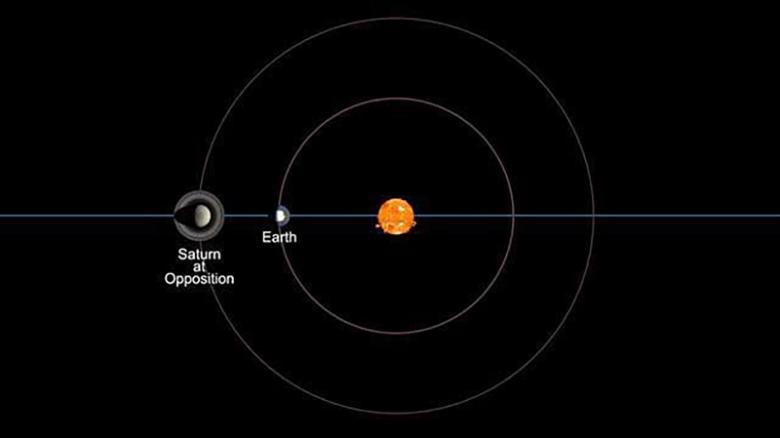 Saturnus Bisa Dilihat dengan Mata Telanjang