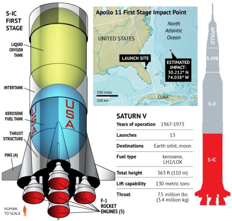 Jeff Bezos Mau Ambil Mesin Saturn V dari Atlantik
