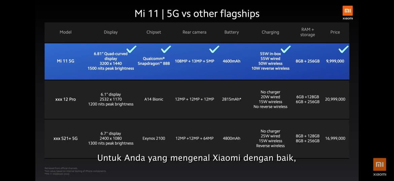Begini Keunggulan Xiaomi Mi 11 di Kelas Smartphone Flagship