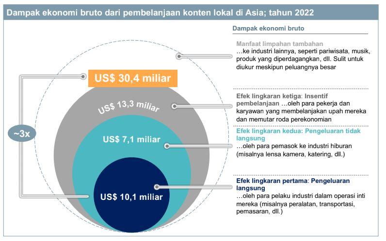 Bagaimana Industri VOD Pengaruhi PDB?