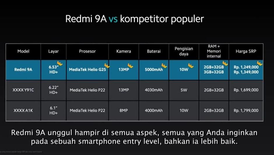 Harga Rp1,2 Juta, Begini Spesifikasi Redmi 9A