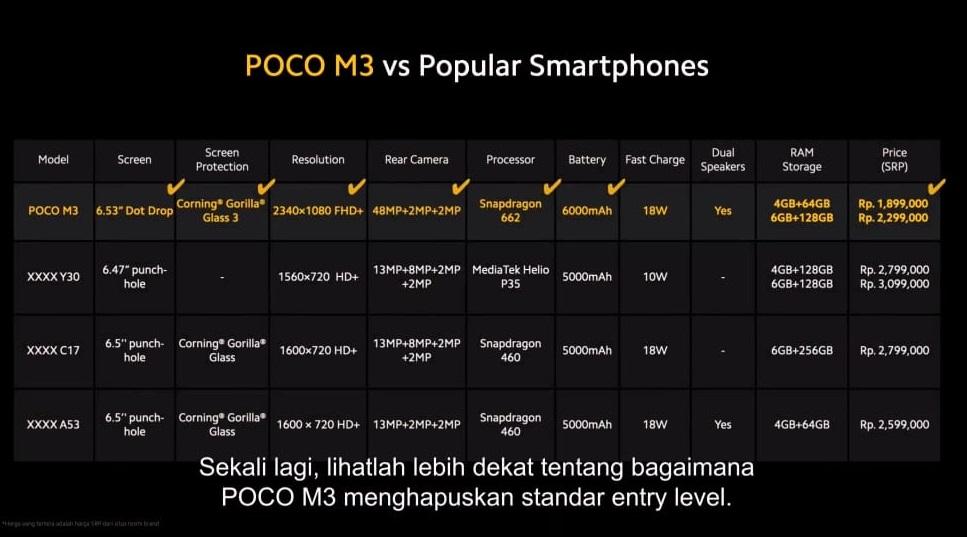 Poco M3 Diadu 3 Smartphone Lain di Kelas Entry-Level