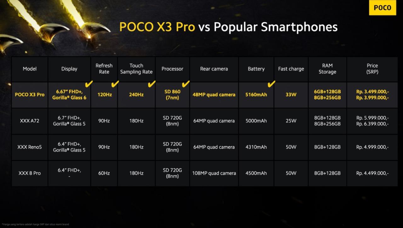 Begini Poco X3 Pro Diadu Kompetior Pro Lain