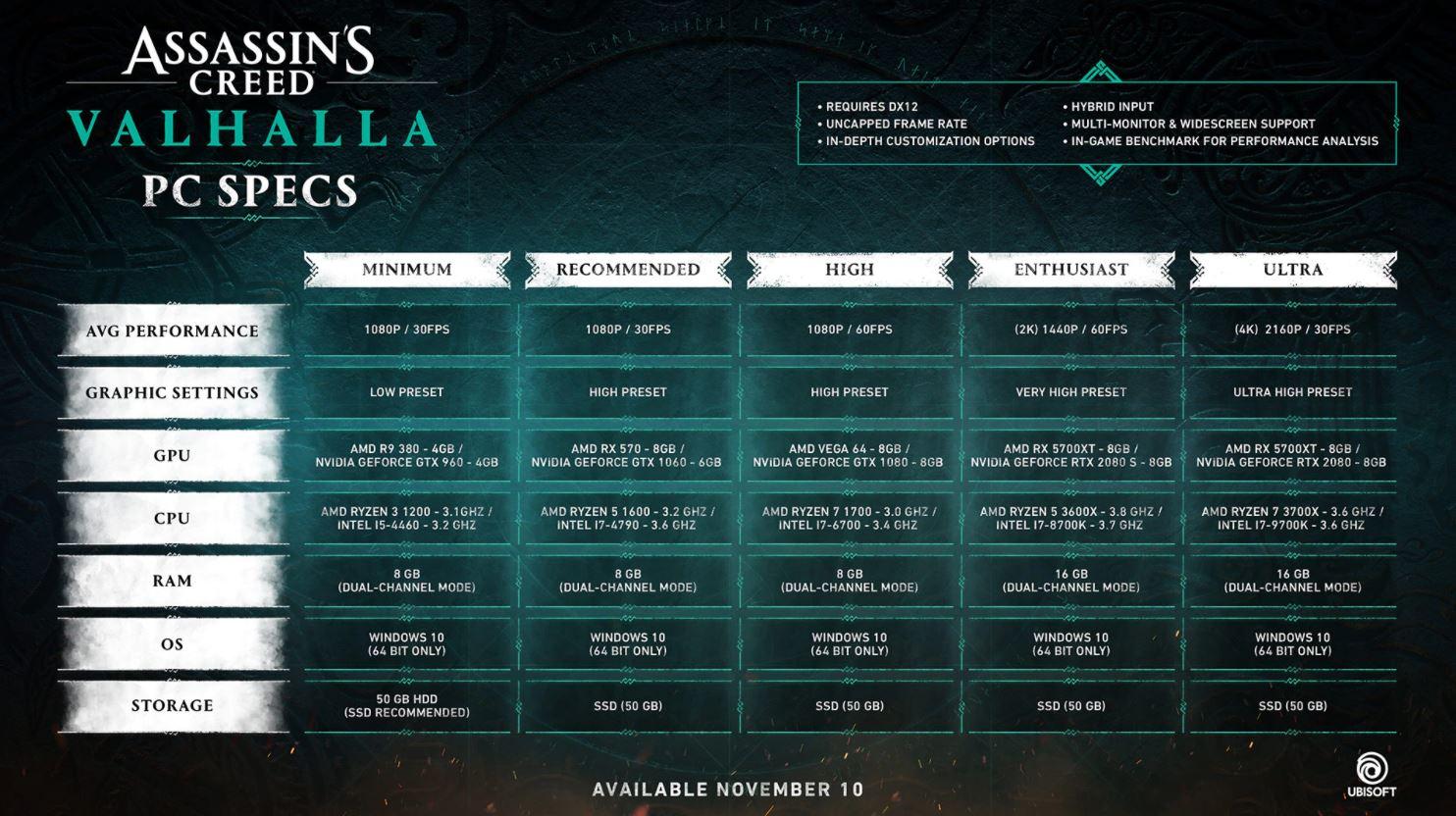 Begini Spesifikasi PC untuk Assassin's Creed Valhalla