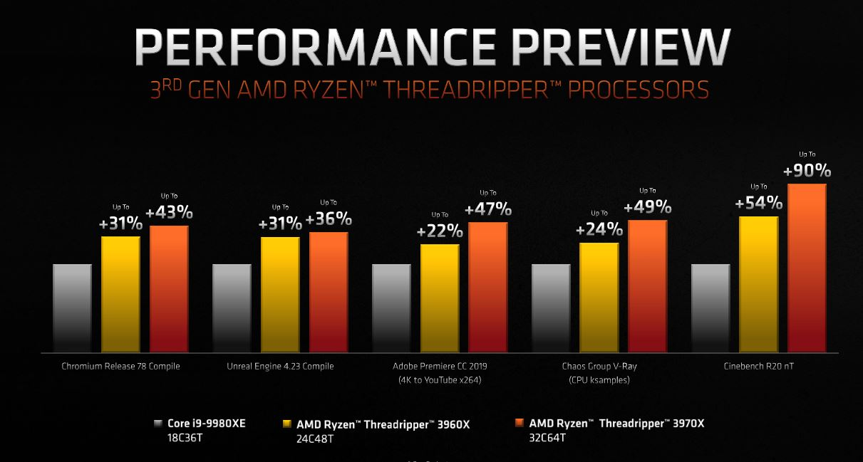 AMD Ryzen Threadripper Generasi Ketiga Pakai Soket TRX4