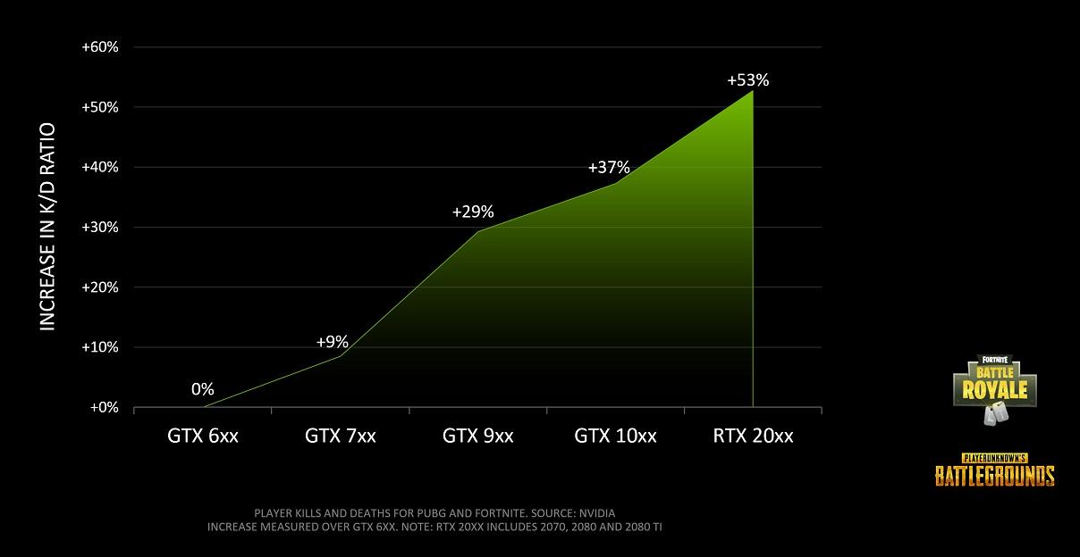 NVIDIA: VGA dan Monitor Pengaruhi Kemampuan Gamer