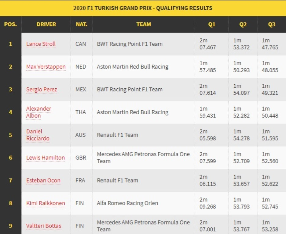Lance Stroll Merebut Pole Position GP Turki