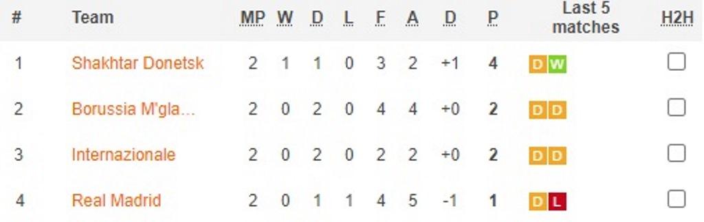 Hasil dan Klasemen <i>Gameweek</i> Kedua Fase Grup Liga Champions 2020 -- 2021