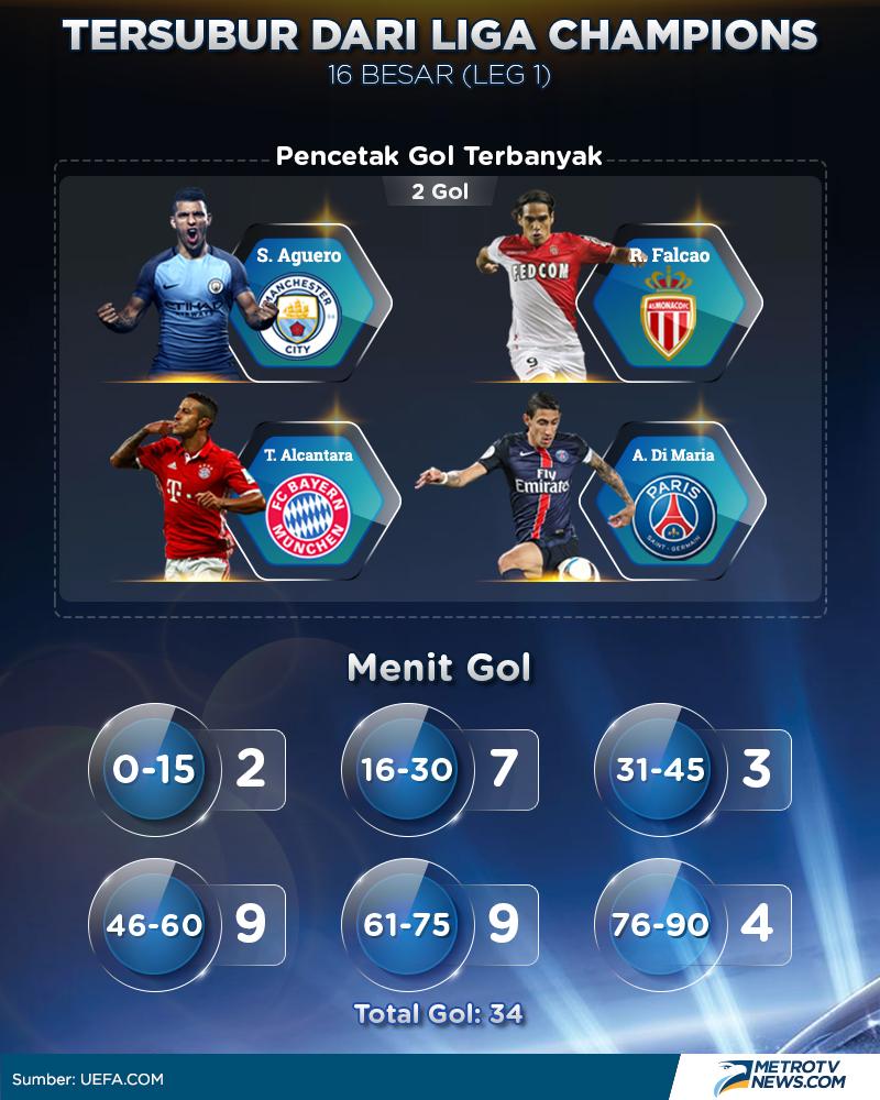 16 Besar Liga Champion - Rqvozq4tlmxgum : .liga champions ...