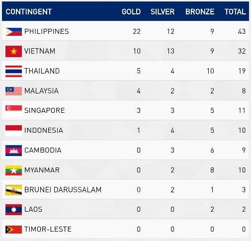 Klasemen Medali SEA Games: Indonesia Masih Satu Emas