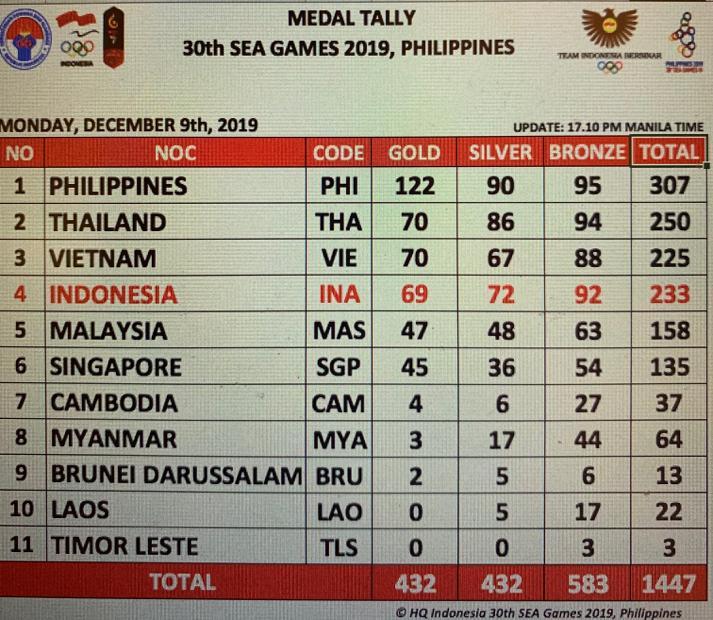 Klasemen Medali SEA Games Sore Ini: Indonesia Melorot ke Urutan Empat