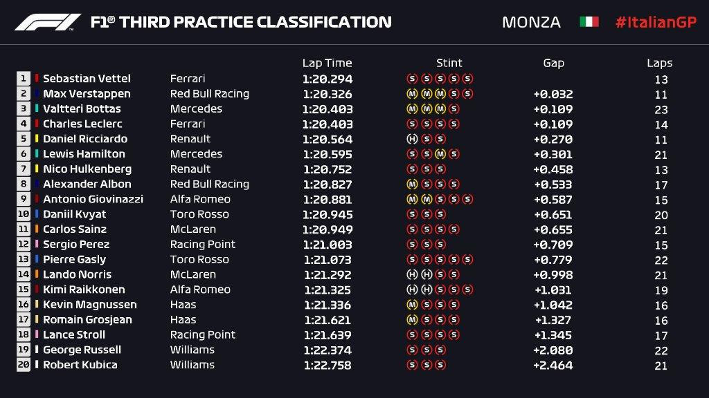 Sebastian Vettel Tercepat di FP3 F1 GP Italia