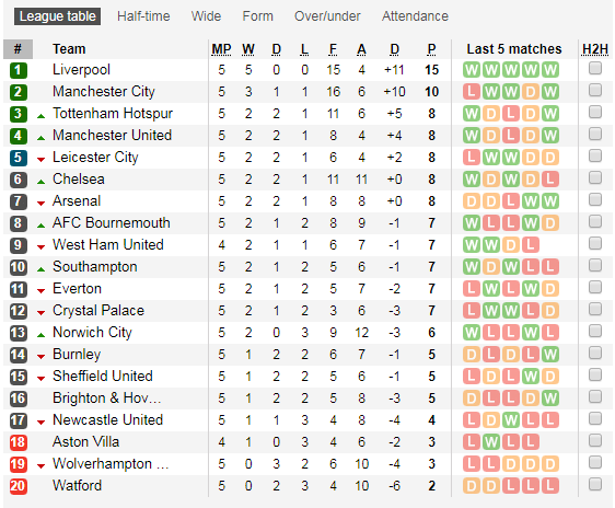Klasemen Liga Primer Inggris Pekan Kelima: Liverpool Nyaman di Puncak