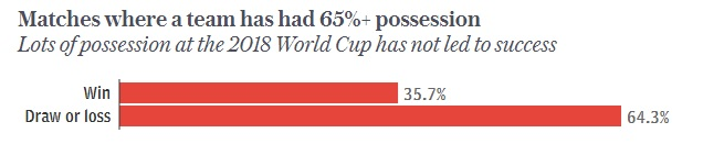 World Cup 2018 Russia, Akhir dari Era Sepakbola Possesion ?