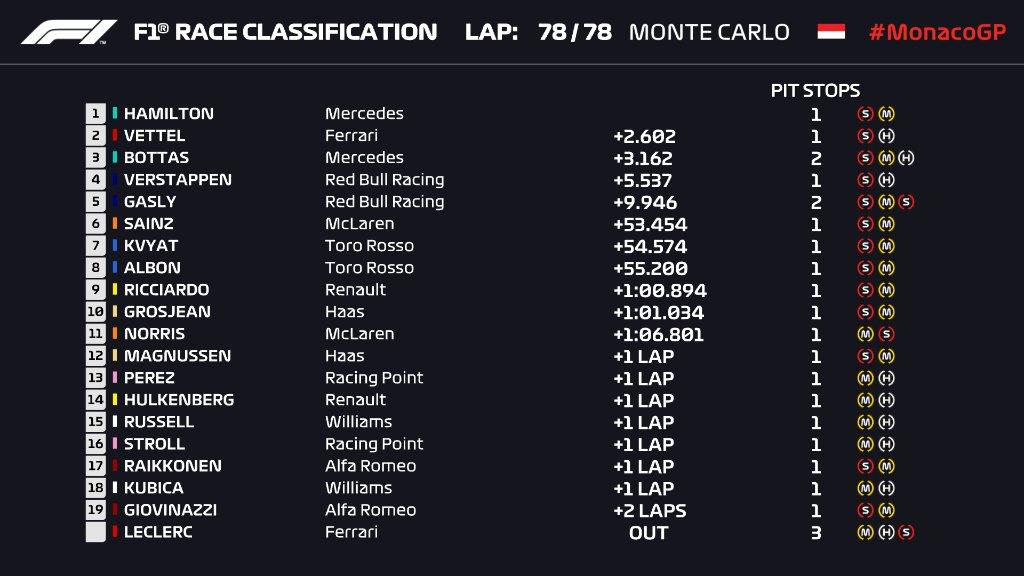 Hamilton Menangi Balapan Penuh Drama di Monaco