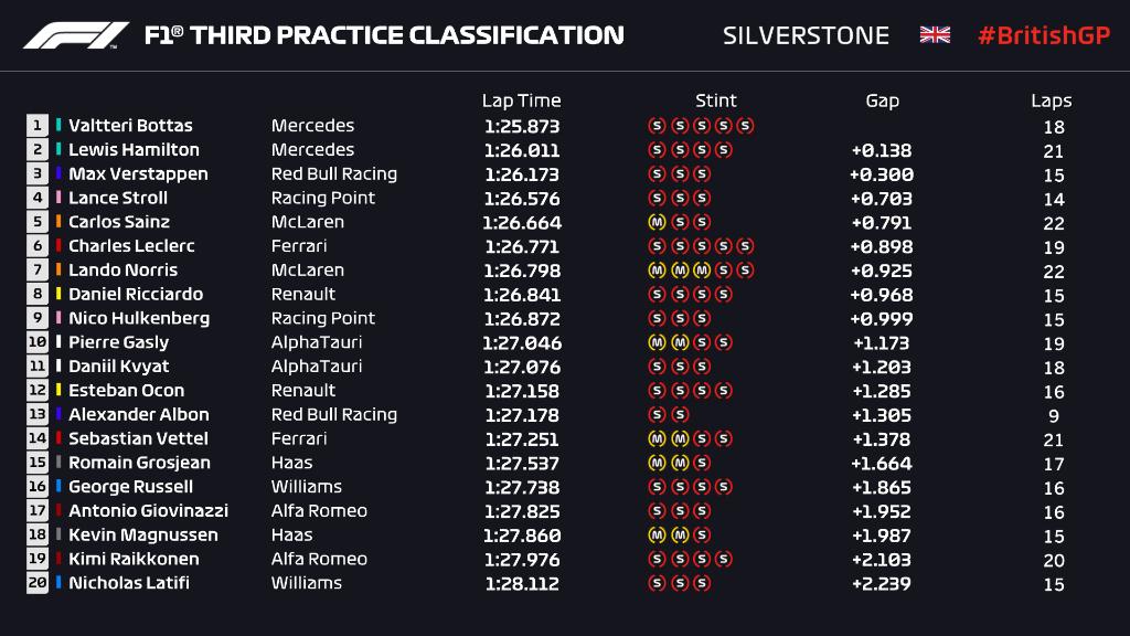 Bottas Tercepat di FP3 F1GP Inggris