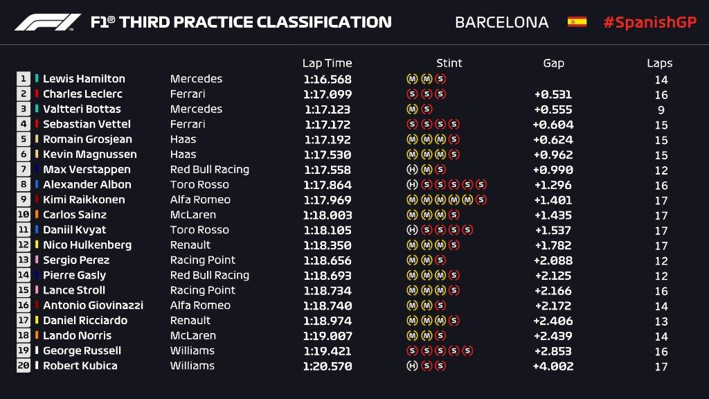 Hamilton Rajai Latihan Bebas Ketiga GP F1 Spanyol