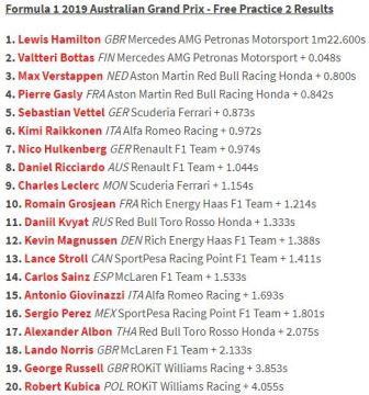 Hamilton Kuasai Hari Pertama Sesi Latihan Bebas GP Australia