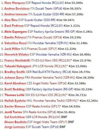 Lorenzo Tergelincir, Marquez Raih Kemenangan di MotoGP Aragon