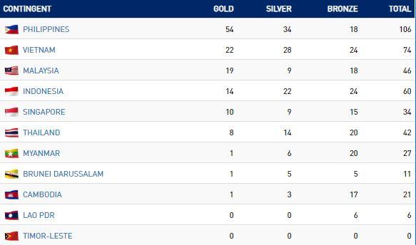 <i>Update</i> Medali SEA Games Hingga Sore Ini: Indonesia Tambah Dua Emas