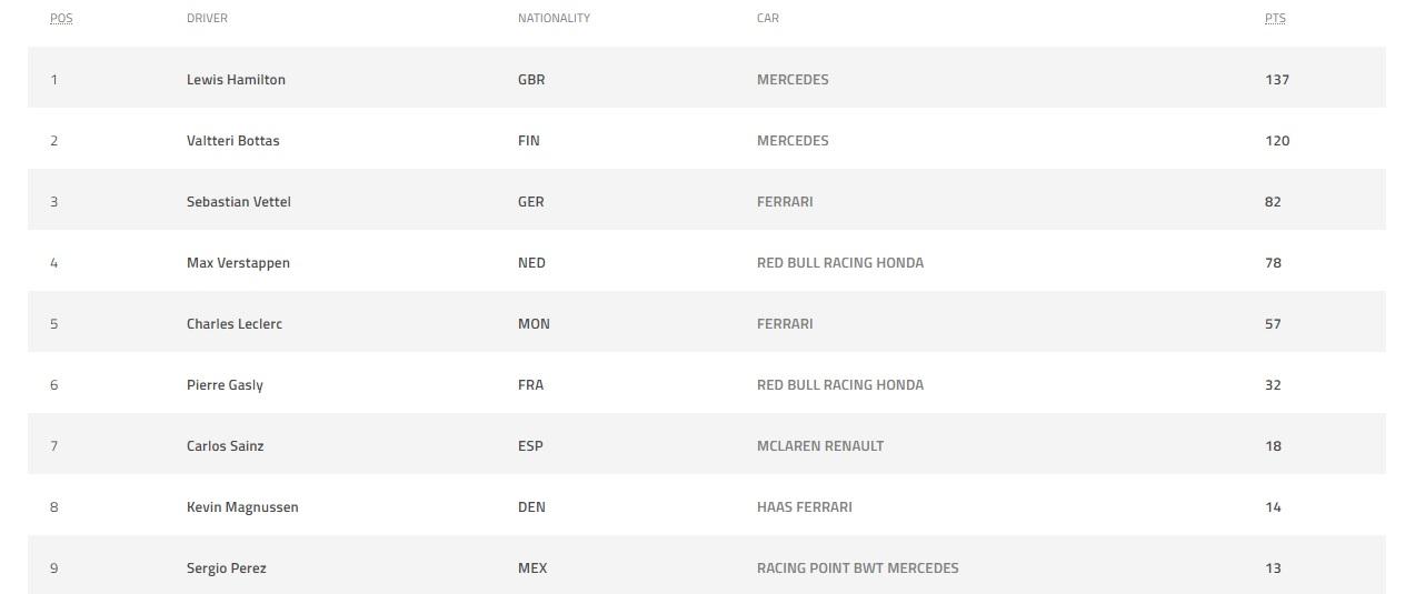 Klasemen Pembalap Usai GP Monaco, Hamilton Perkasa