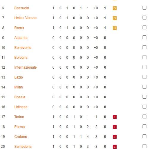 Klasemen Sementara Liga Italia Serie A, Genoa di Peringkat Pertama