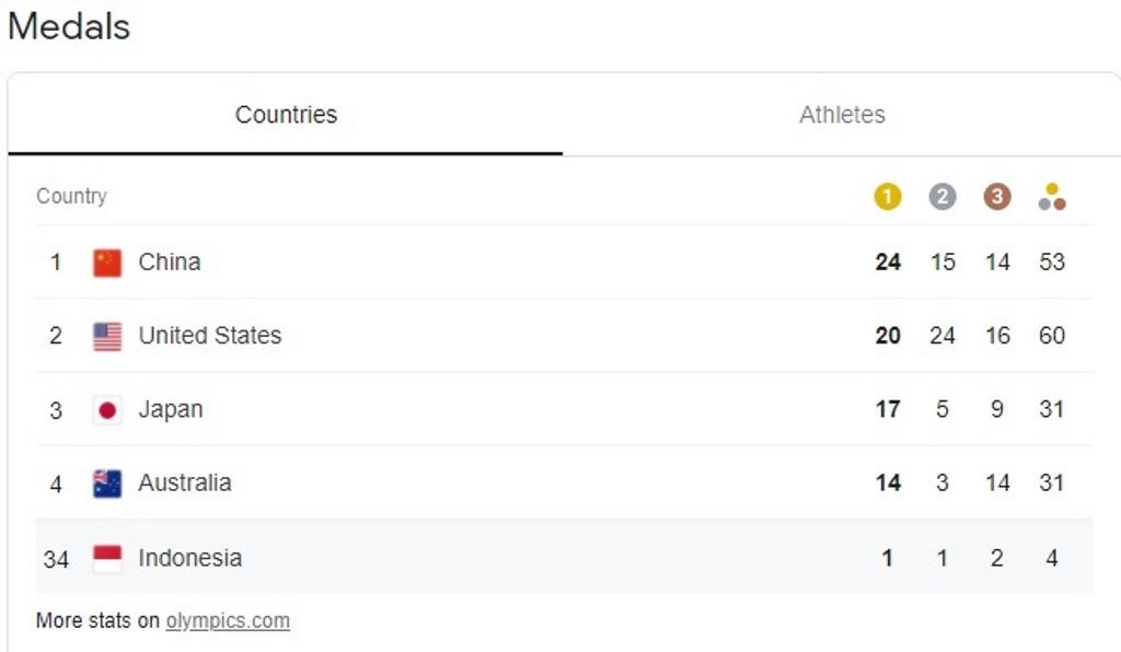 Greysia/Apriyani Sumbang Emas Olimpiade, Peringkat Indonesia Melesat